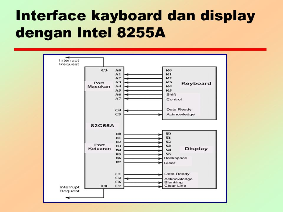 Interface kayboard dan display dengan Intel 8255A