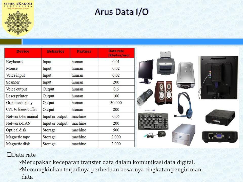 Arus Data I/O Data rate. Merupakan kecepatan transfer data dalam komunikasi data digital.
