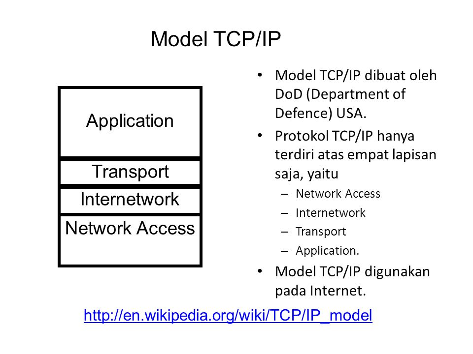 Model TCP/IP Application Transport Internetwork Network Access