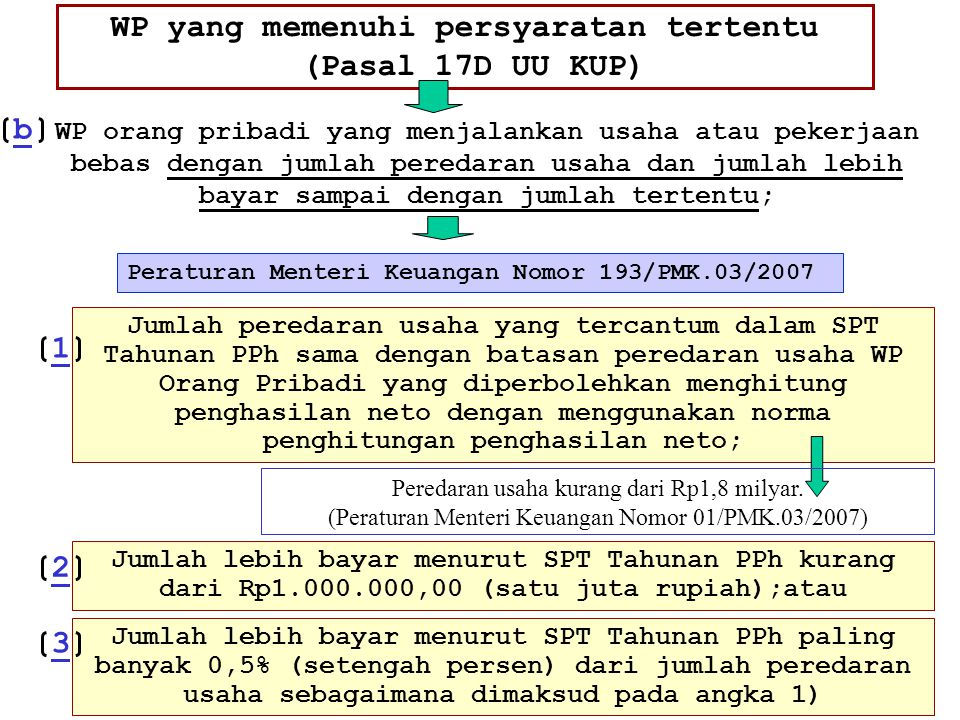 WP yang memenuhi persyaratan tertentu (Pasal 17D UU KUP)