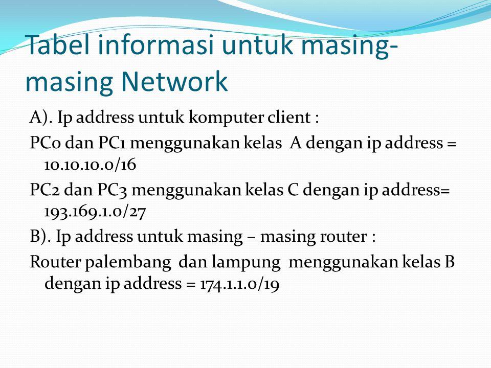 Tabel informasi untuk masing-masing Network
