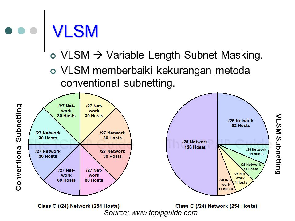 VLSM VLSM  Variable Length Subnet Masking.