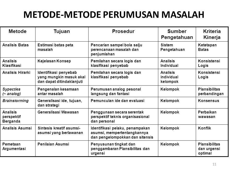 METODE-METODE PERUMUSAN MASALAH