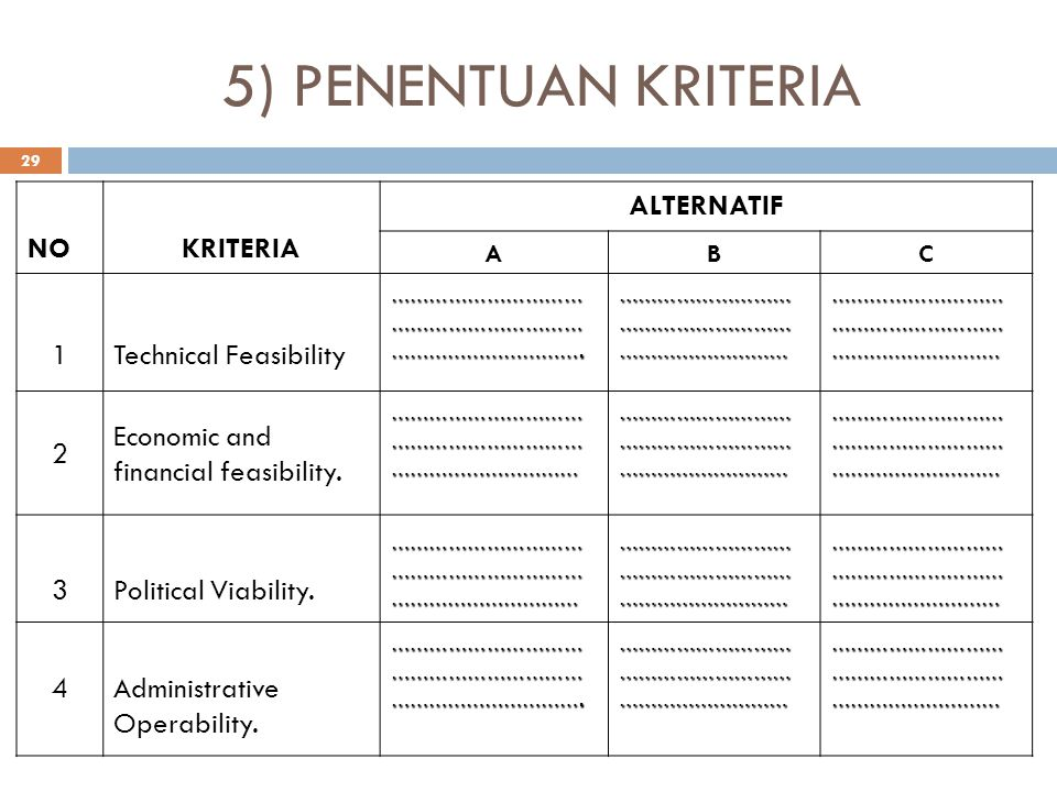 5) PENENTUAN KRITERIA NO KRITERIA ALTERNATIF 1 Technical Feasibility 2
