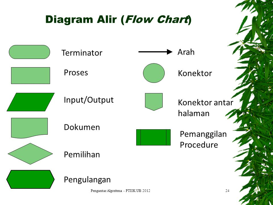 Diagram Alir (Flow Chart)