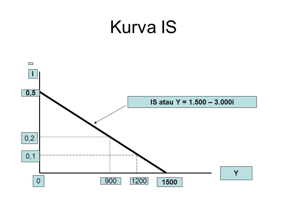 Kurva IS i 0,5 IS atau Y = 1.500 – 3.000i 0,2 0,1 Y 900 1200 1500