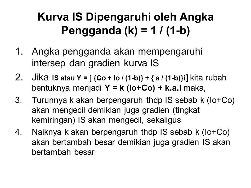 Kurva IS Dipengaruhi oleh Angka Pengganda (k) = 1 / (1-b)