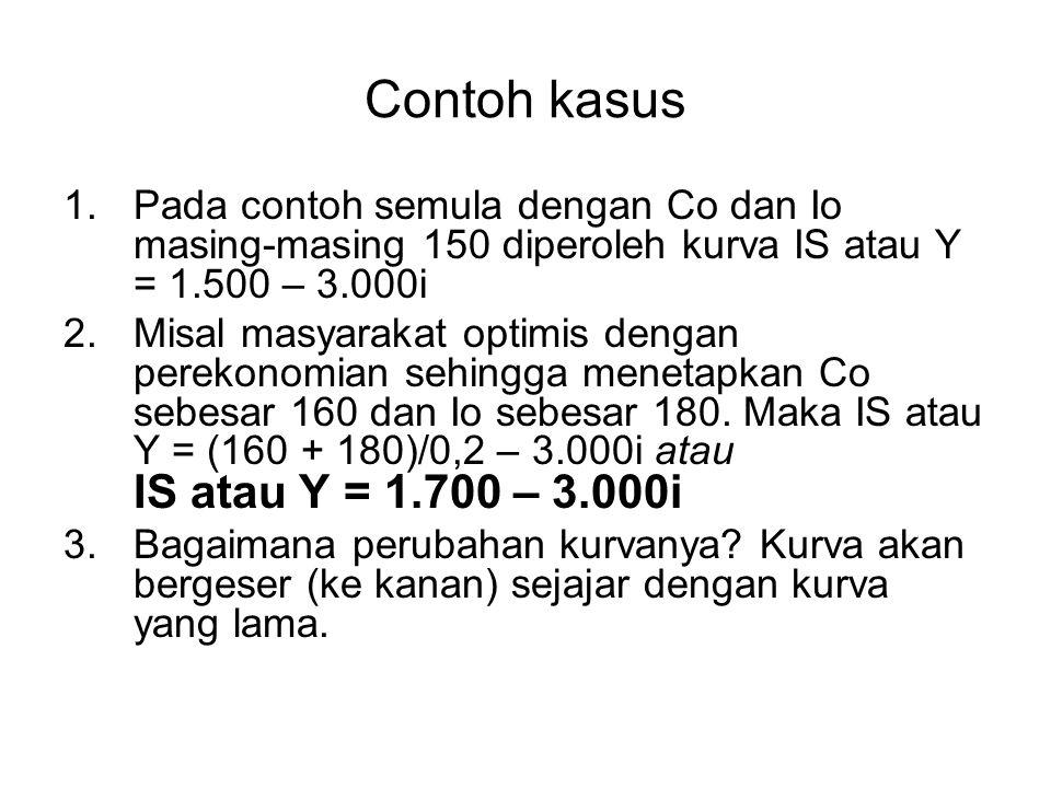 Contoh kasus Pada contoh semula dengan Co dan Io masing-masing 150 diperoleh kurva IS atau Y = 1.500 – 3.000i.