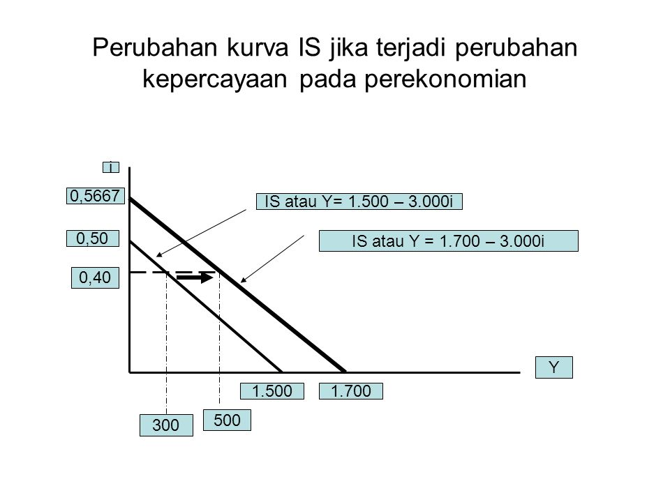 Perubahan kurva IS jika terjadi perubahan kepercayaan pada perekonomian