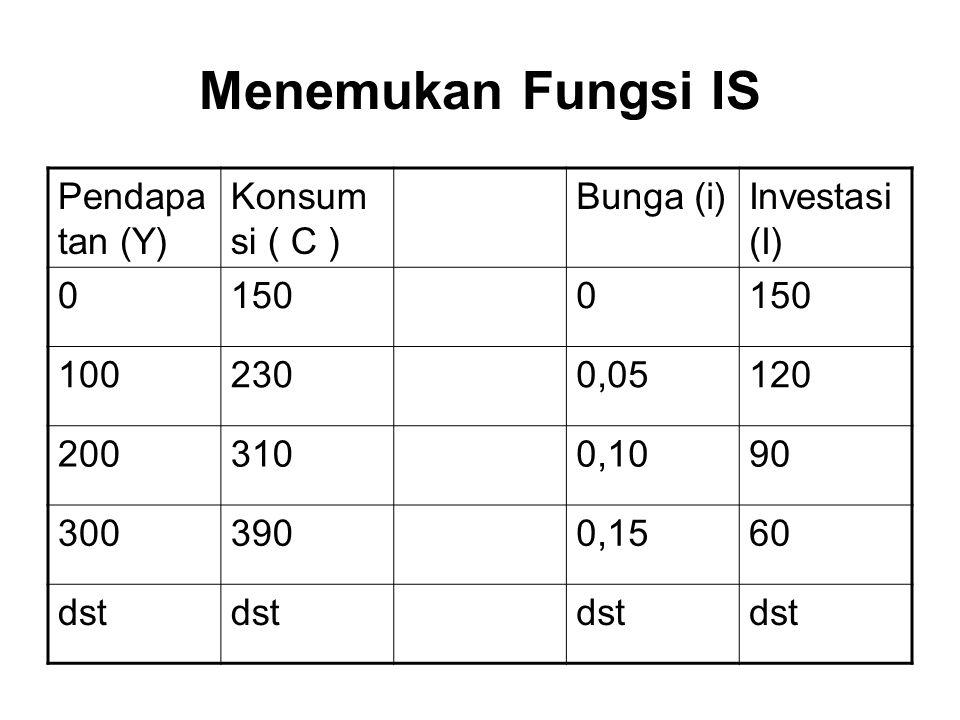 Menemukan Fungsi IS Pendapatan (Y) Konsumsi ( C ) Bunga (i)