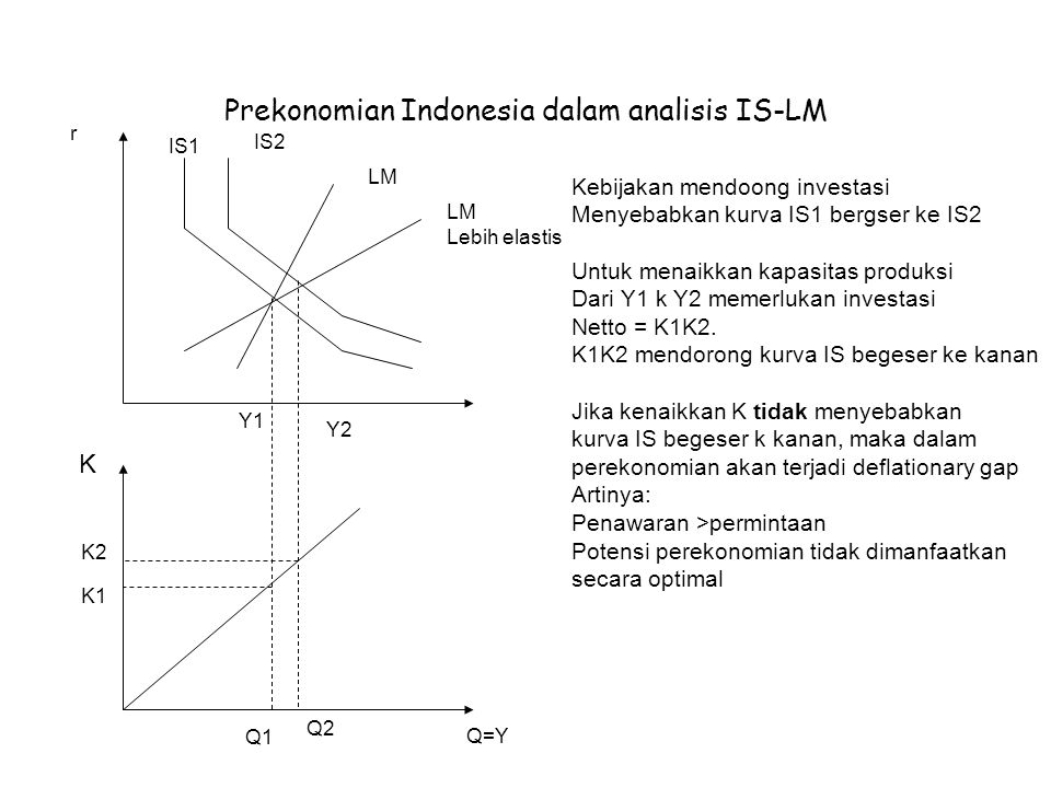 Prekonomian Indonesia dalam analisis IS-LM