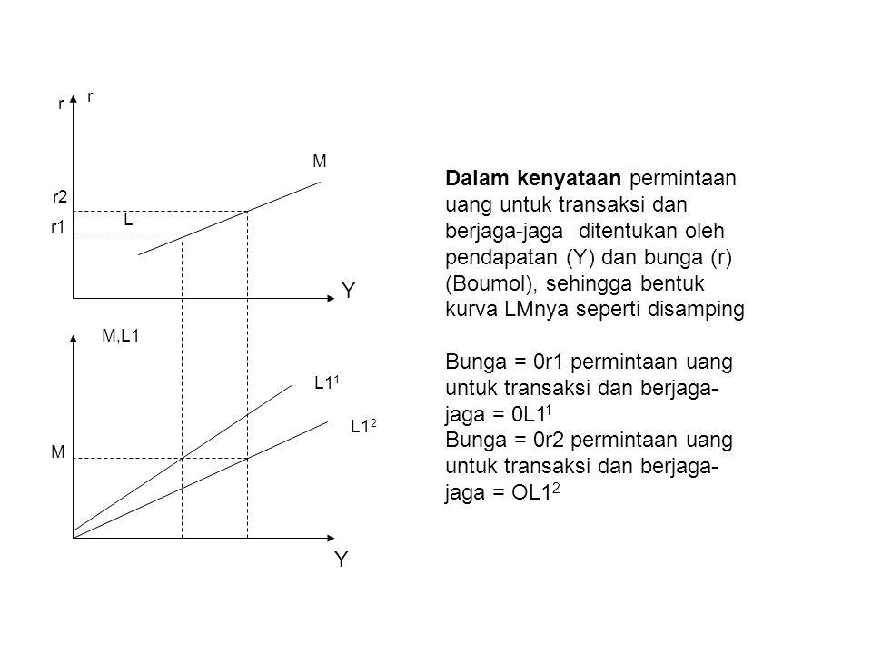 Bunga = 0r1 permintaan uang untuk transaksi dan berjaga-jaga = 0L11