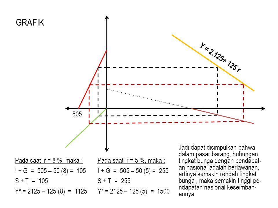 GRAFIK 505. Y = 2.125+ 125 r.