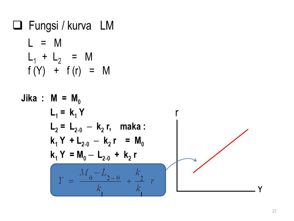 Fungsi / kurva LM L = M L1 + L2 = M f (Y) + f (r) = M r Jika : M = M0