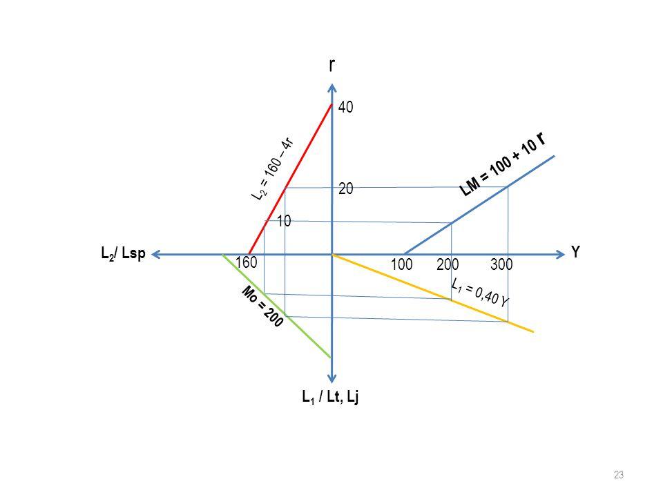 r 40 LM = 100 + 10 r L2 = 160 – 4r 20 10 L2/ Lsp Y 160 100 200 300 L1 = 0,40 Y Mo = 200 L1 / Lt, Lj