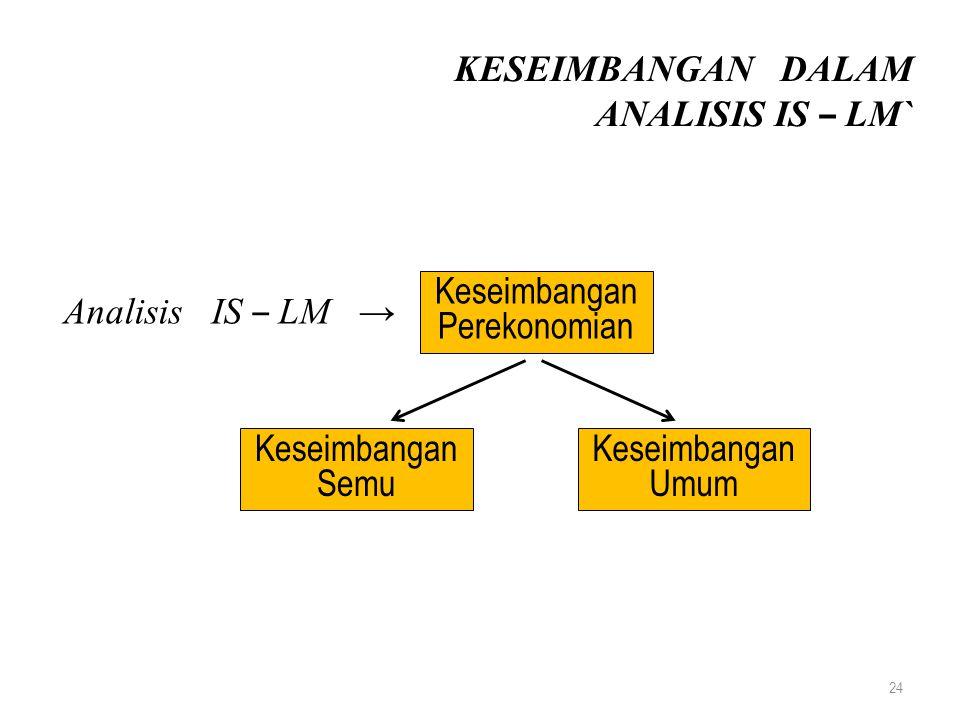 KESEIMBANGAN DALAM ANALISIS IS – LM` Keseimbangan. Perekonomian. Analisis IS – LM → Keseimbangan.