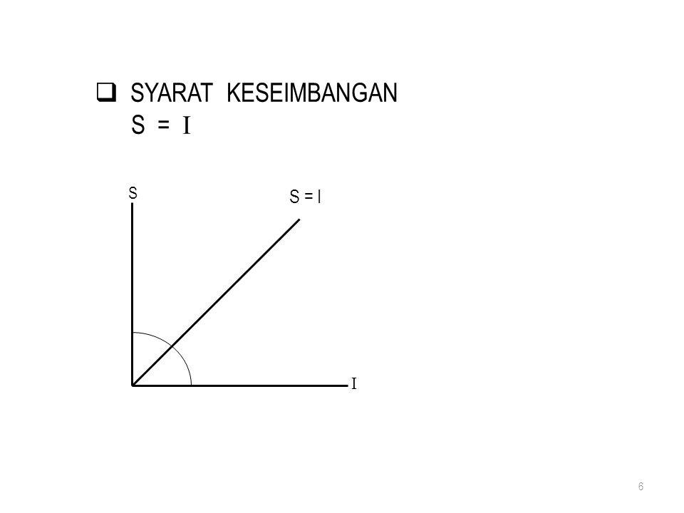 SYARAT KESEIMBANGAN S = I S I S = I