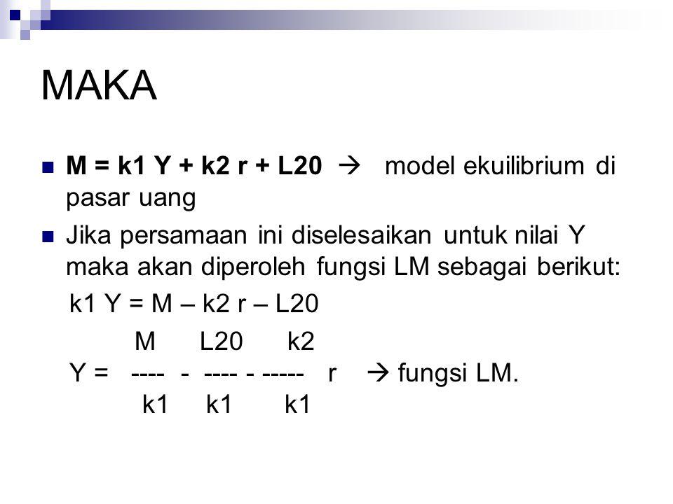 MAKA M = k1 Y + k2 r + L20  model ekuilibrium di pasar uang