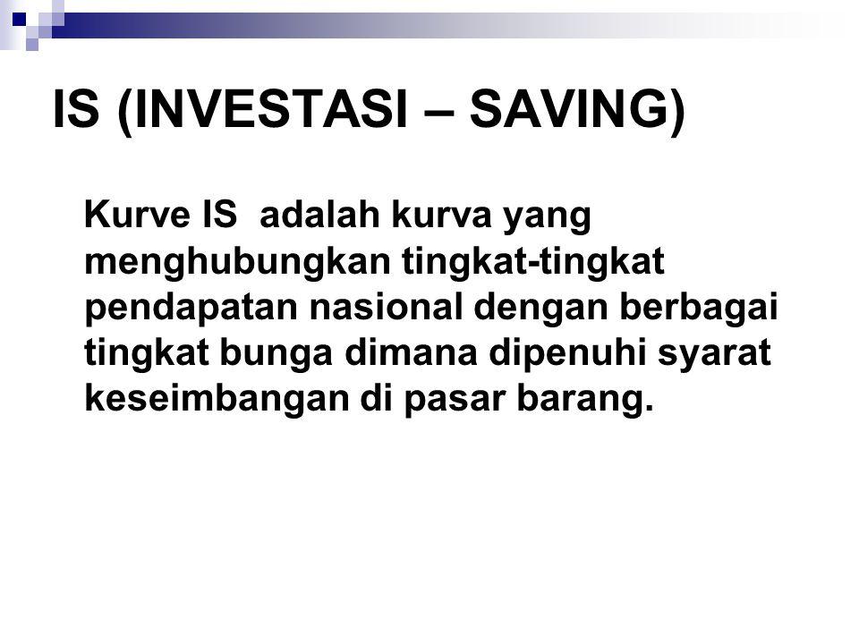IS (INVESTASI – SAVING)