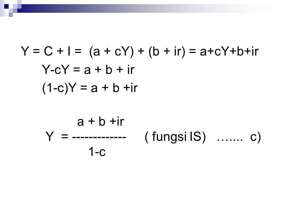 Y = C + I = (a + cY) + (b + ir) = a+cY+b+ir