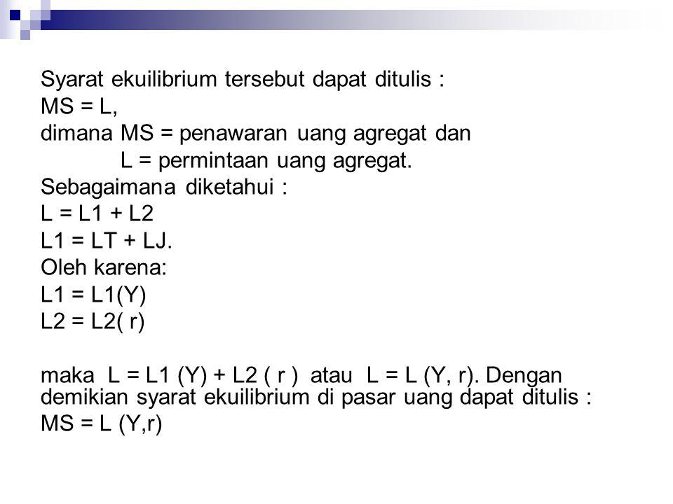 Syarat ekuilibrium tersebut dapat ditulis :
