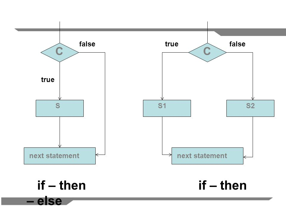 if – then if – then – else C C false true false true S S1 S2