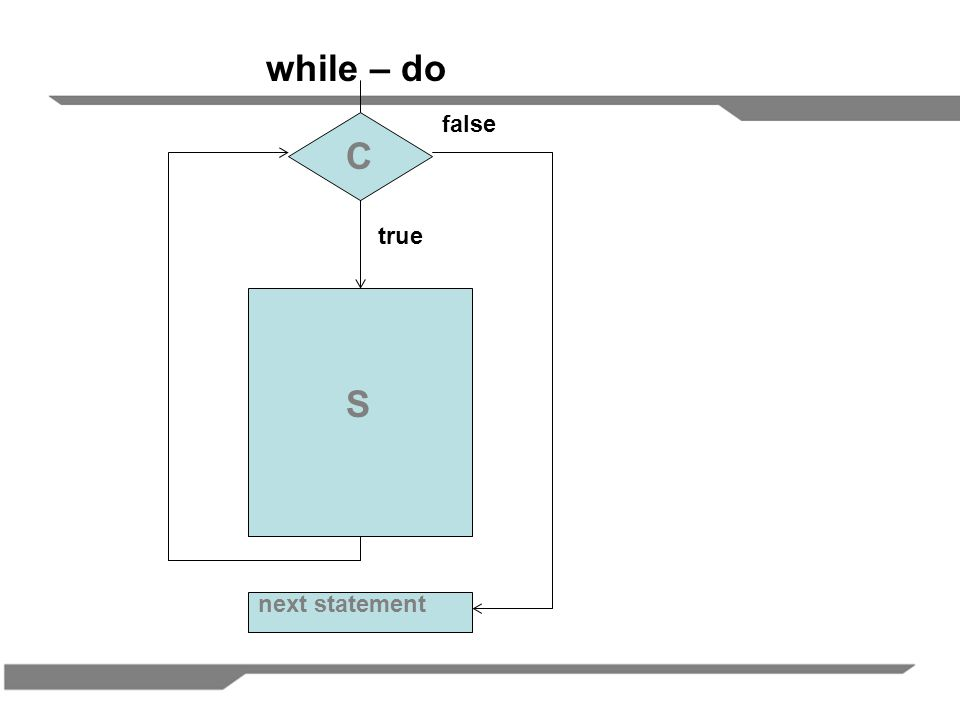 while – do false C true S next statement