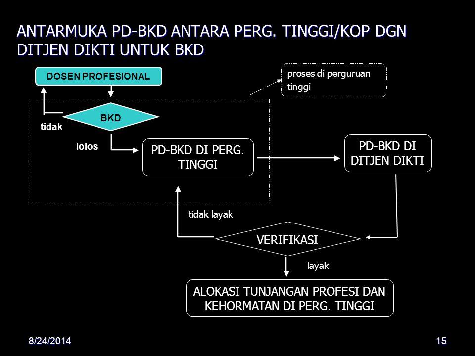 ANTARMUKA PD-BKD ANTARA PERG. TINGGI/KOP DGN DITJEN DIKTI UNTUK BKD