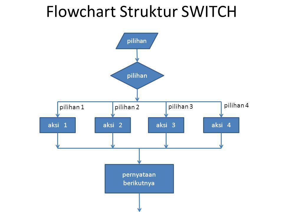 Flowchart Struktur SWITCH