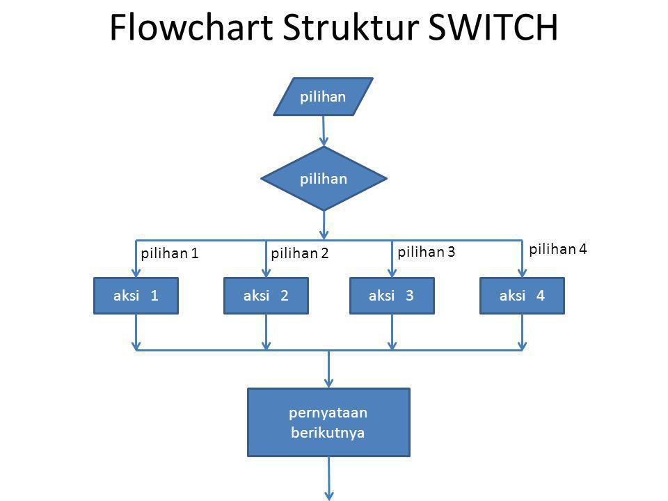 Flowchart Struktur SWITCH
