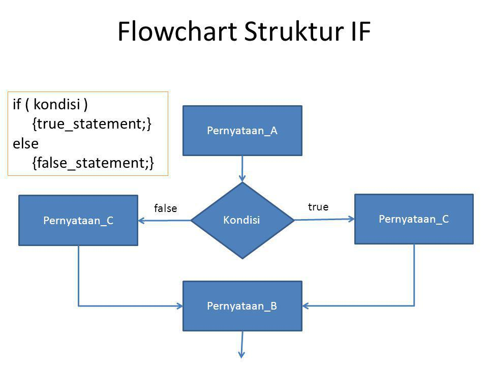Flowchart Struktur IF if ( kondisi ) {true_statement;} else