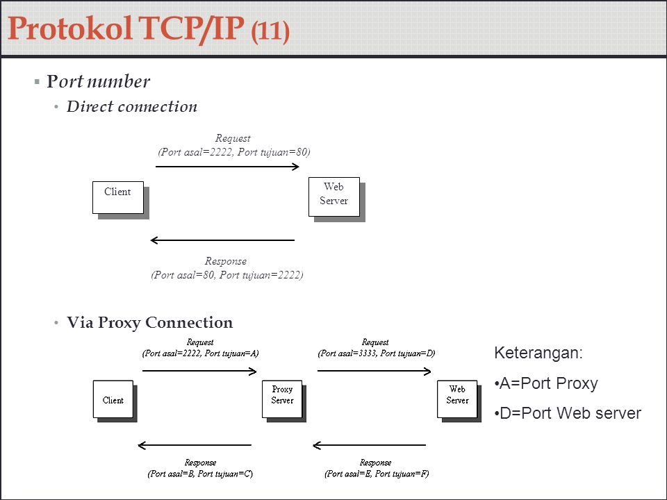 Protokol TCP/IP (11) Port number Direct connection