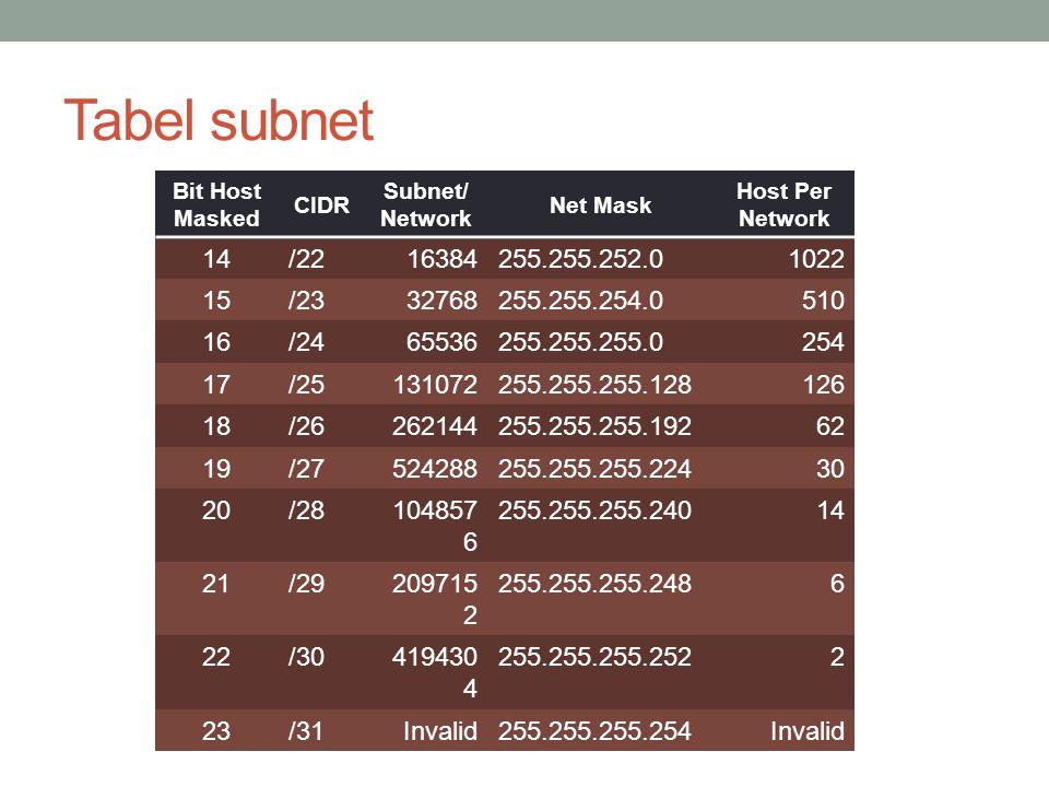 Tabel subnet Bit Host Masked. CIDR. Subnet/Network. Net Mask. Host Per Network. 14. /22. 16384.