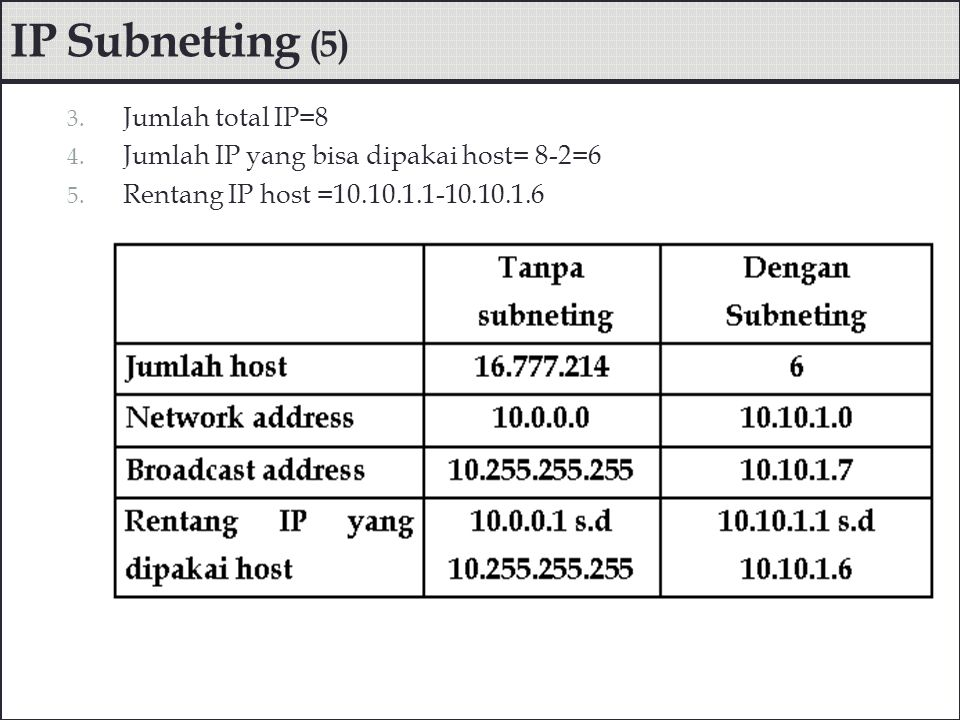 IP Subnetting (5) Jumlah total IP=8