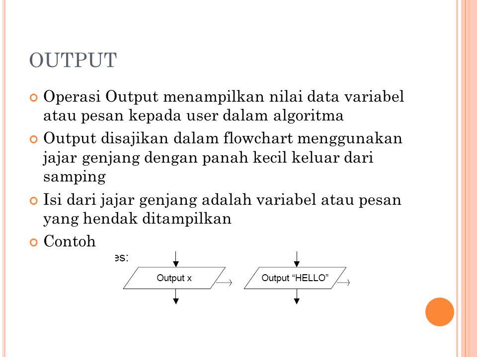 OUTPUT Operasi Output menampilkan nilai data variabel atau pesan kepada user dalam algoritma.