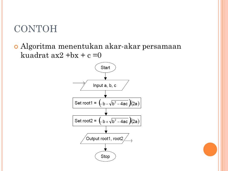 CONTOH Algoritma menentukan akar-akar persamaan kuadrat ax2 +bx + c =0
