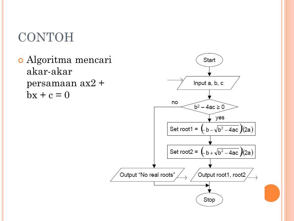 CONTOH Algoritma mencari akar-akar persamaan ax2 + bx + c = 0