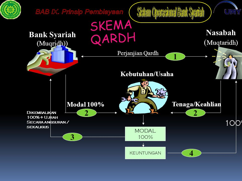 SKEMA QARDH Nasabah (Muqtaridh) Bank Syariah 1 2 2 100% 3 4 (Muqridh))
