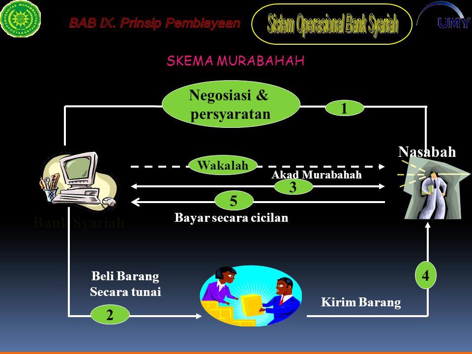 Negosiasi & persyaratan 1 Nasabah 3 5 Bank Syariah 4 2