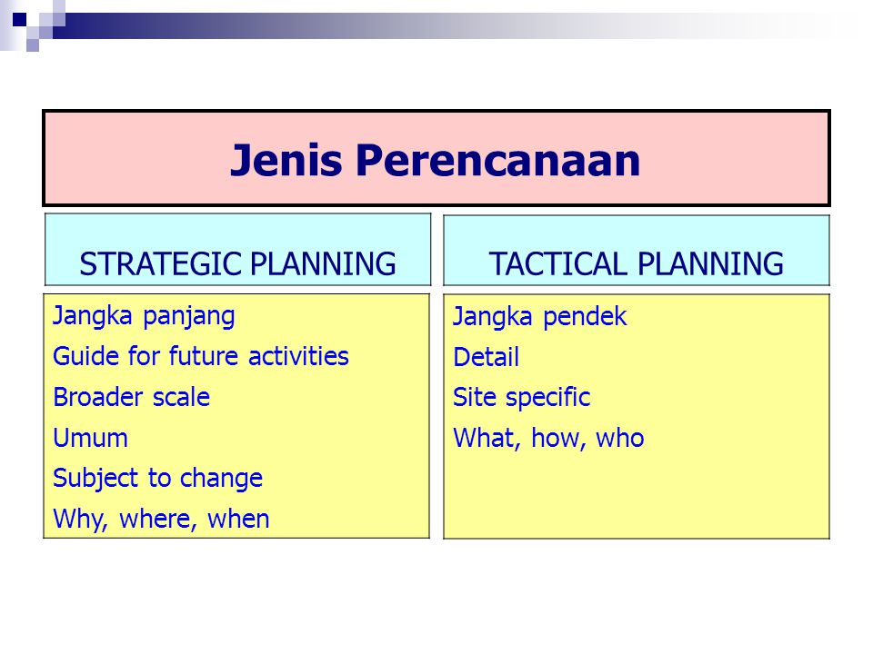 Jenis Perencanaan STRATEGIC PLANNING TACTICAL PLANNING Jangka panjang