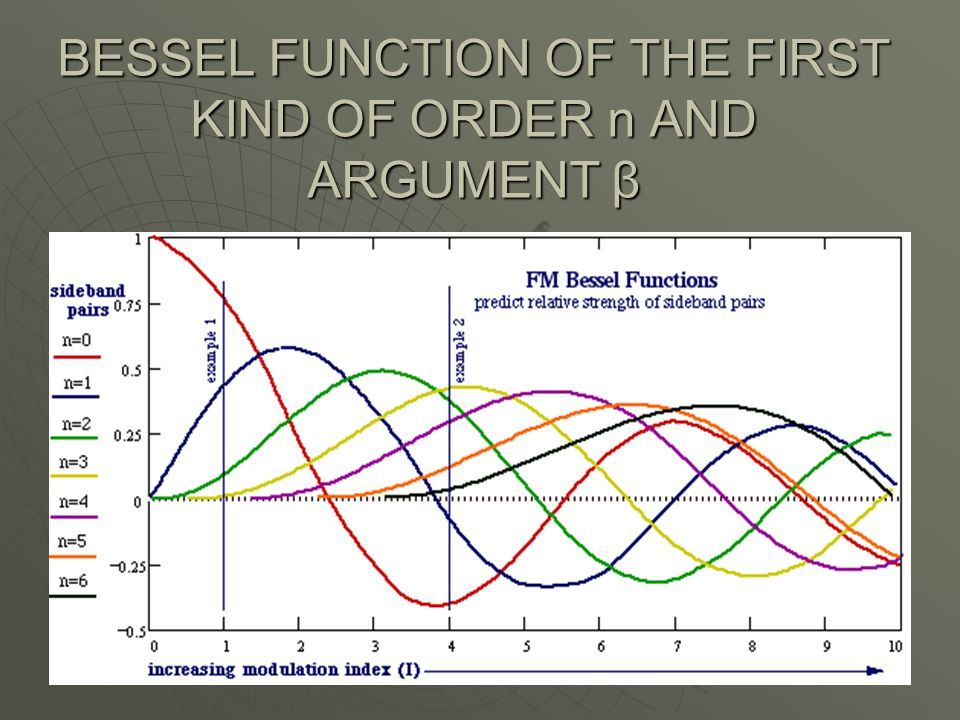 BESSEL FUNCTION OF THE FIRST KIND OF ORDER n AND ARGUMENT β