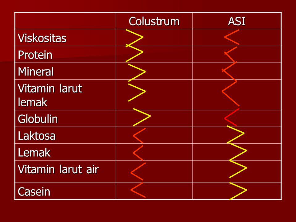 Colustrum ASI. Viskositas. Protein. Mineral. Vitamin larut lemak. Globulin. Laktosa. Lemak. Vitamin larut air.