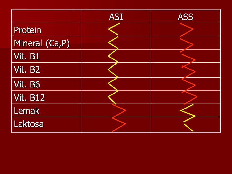 ASI ASS Protein Mineral (Ca,P) Vit. B1 Vit. B2 Vit. B6 Vit. B12 Lemak Laktosa