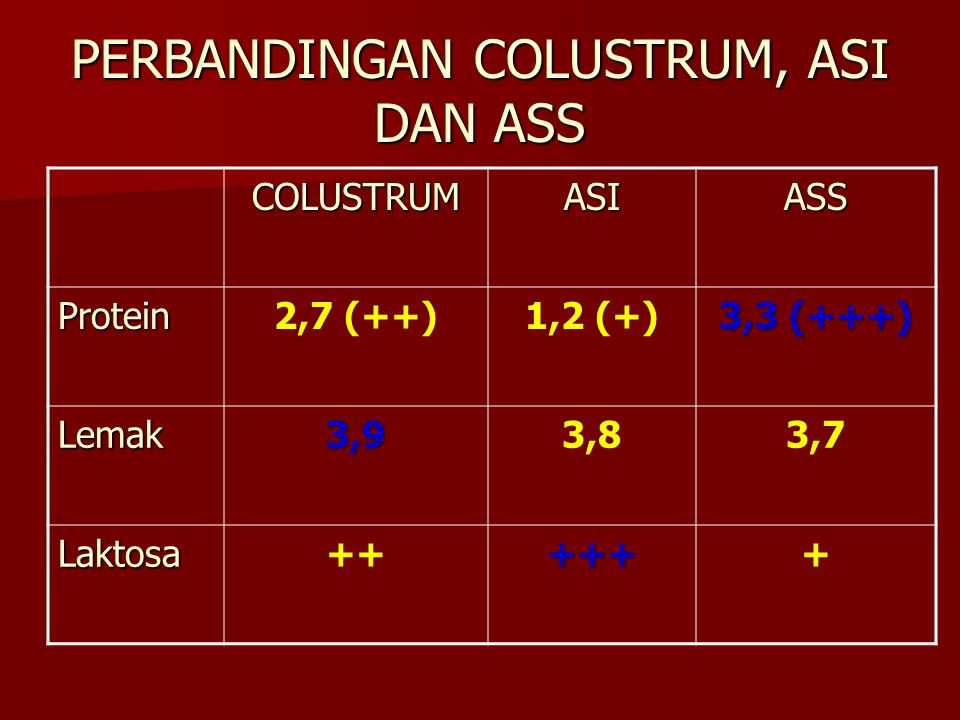 PERBANDINGAN COLUSTRUM, ASI DAN ASS