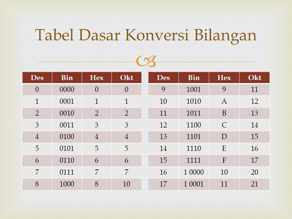 Tabel Dasar Konversi Bilangan