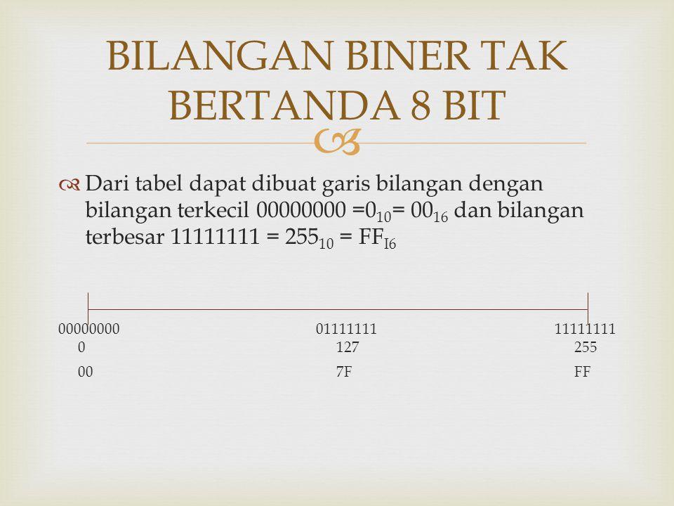 BILANGAN BINER TAK BERTANDA 8 BIT