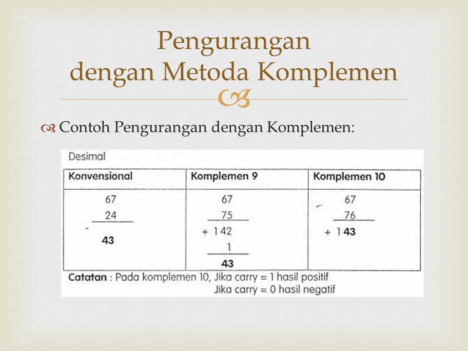 Pengurangan dengan Metoda Komplemen