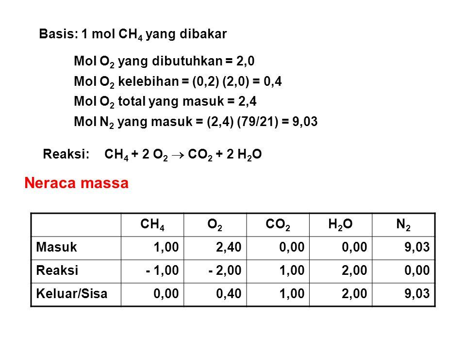 Neraca massa Basis: 1 mol CH4 yang dibakar