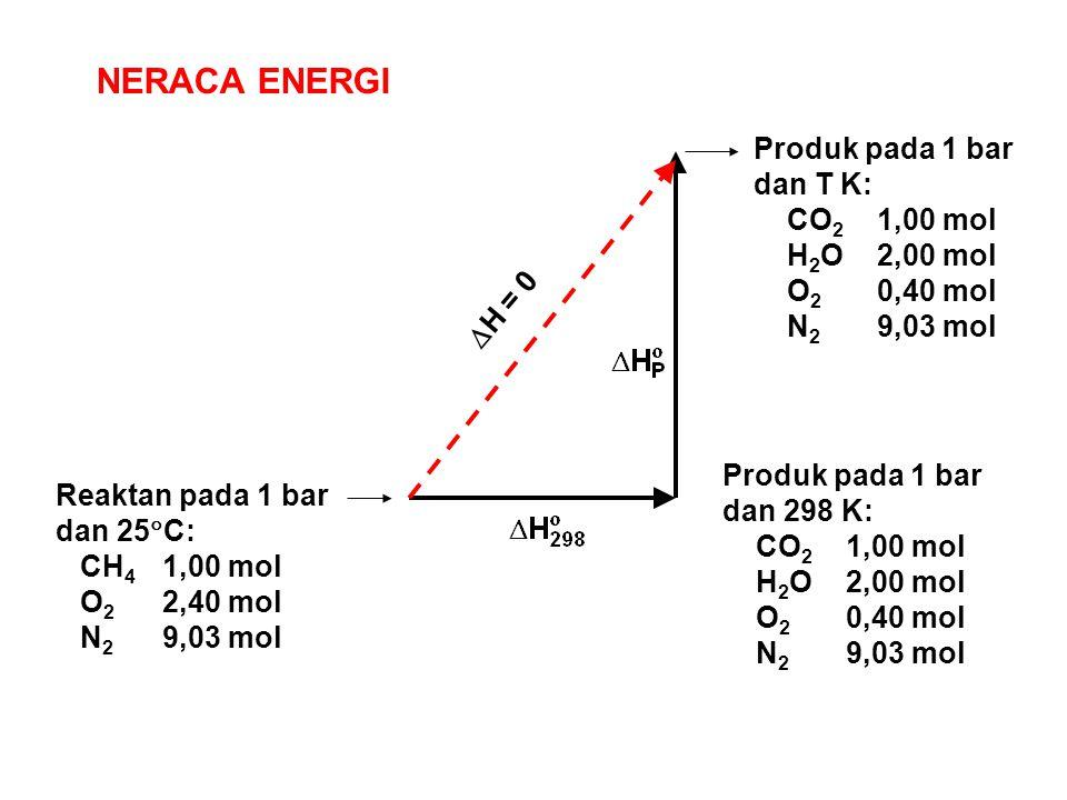 NERACA ENERGI Produk pada 1 bar dan T K: CO2 1,00 mol H2O 2,00 mol
