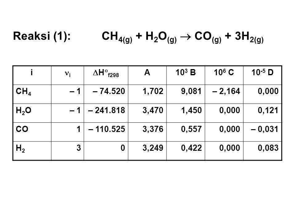 Reaksi (1): CH4(g) + H2O(g)  CO(g) + 3H2(g)